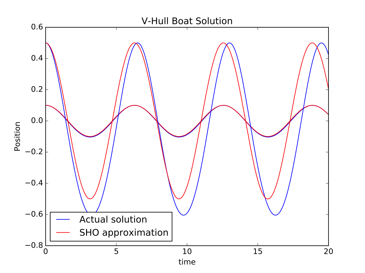 Solution to the V-hull boat oscillation