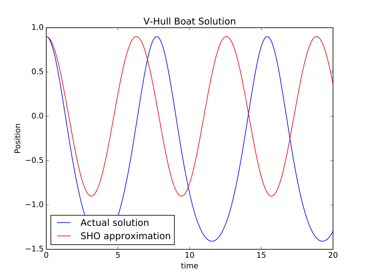 Solution to the V-hull boat oscillation at large amplitude